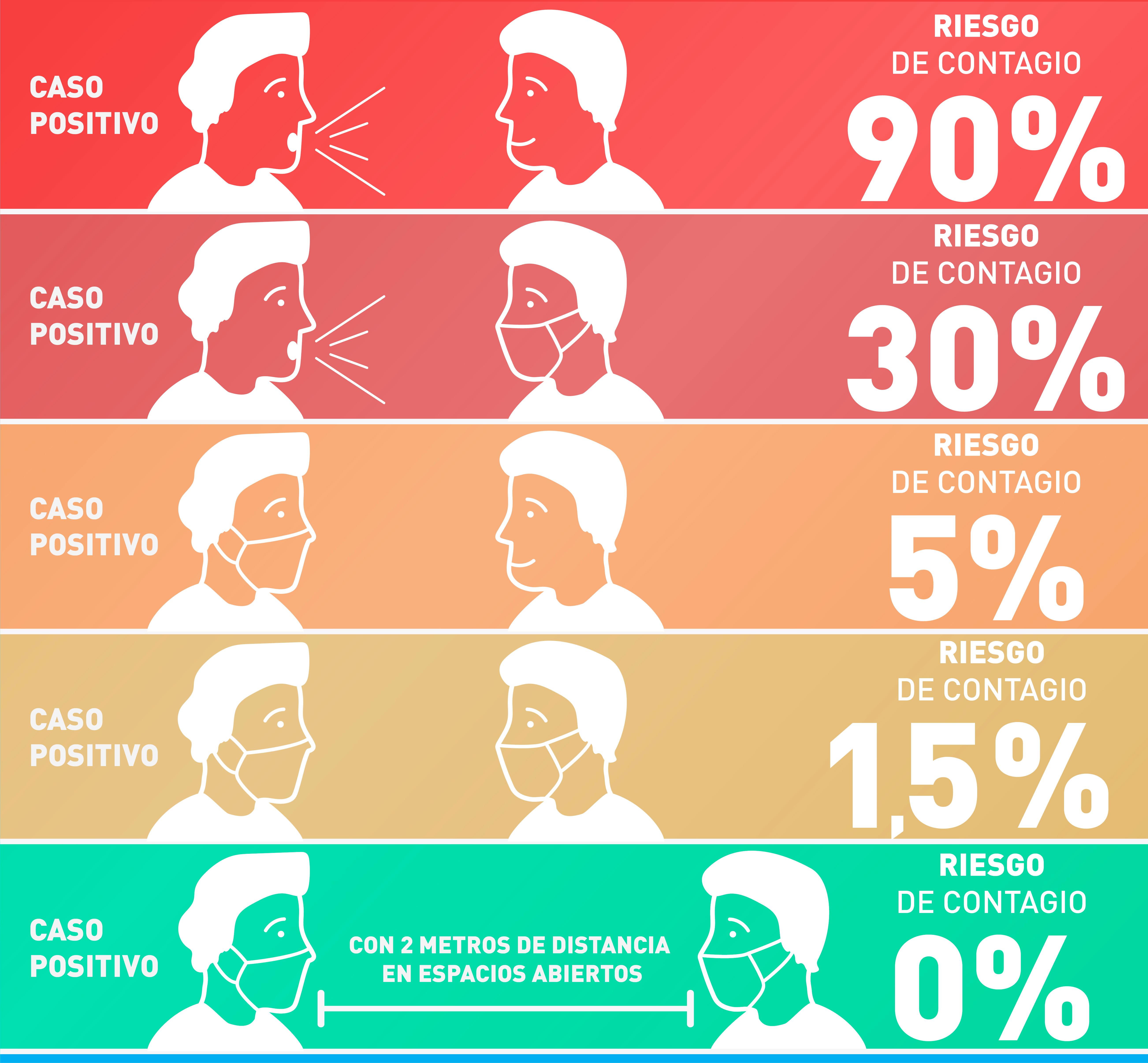 Te compartimos este gráfico que muestra la importancia del uso del barbijo